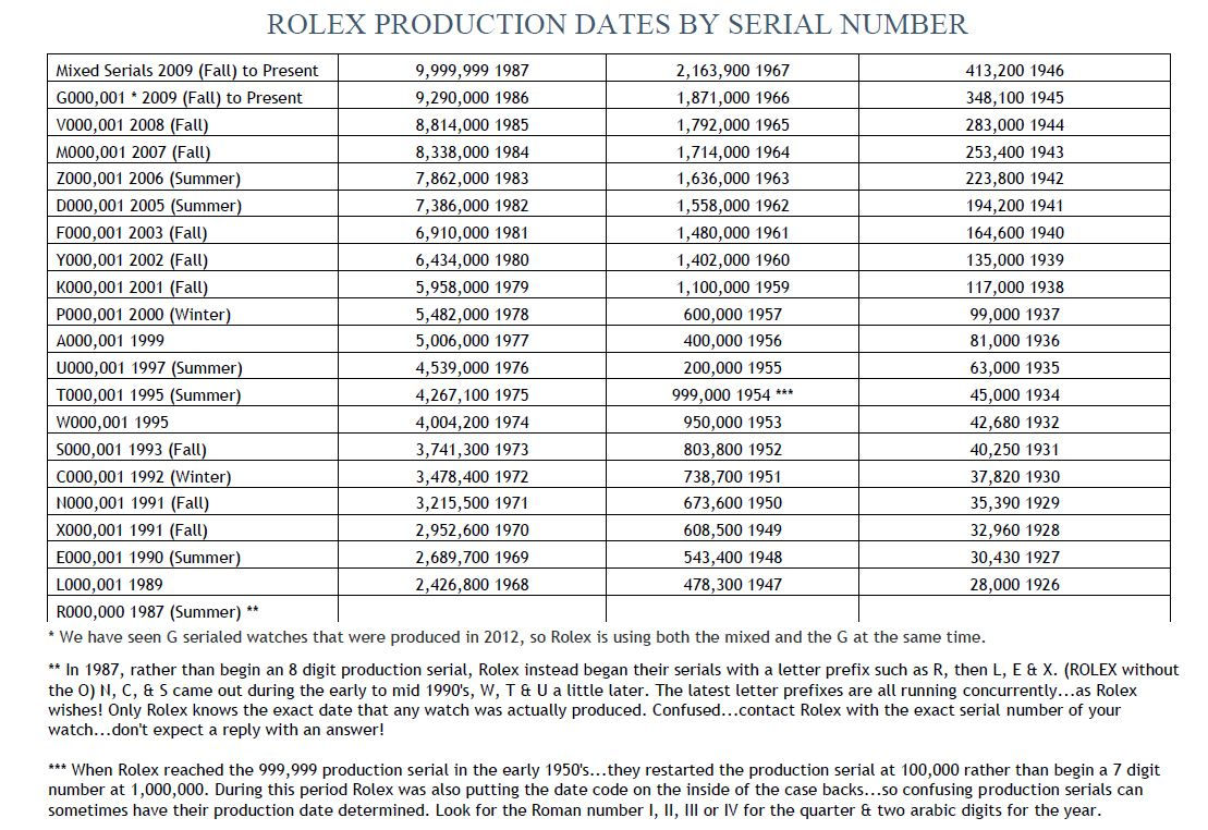 Rolex Serial Numbers Database & Watch Values - Production